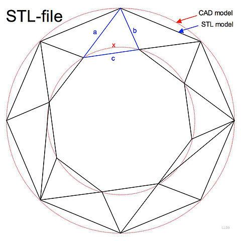480px-STL-file